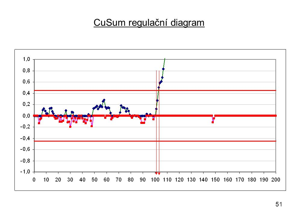 51 CuSum regulační diagram