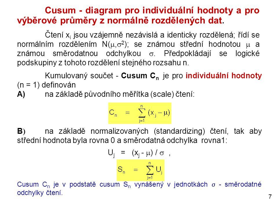7 Cusum - diagram pro individuální hodnoty a pro výběrové průměry z normálně rozdělených dat. Čtení x i jsou vzájemně nezávislá a identicky rozdělená;