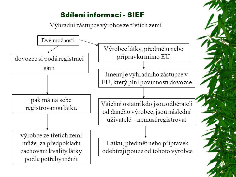 Sdílení informací - SIEF Výhradní zástupce výrobce ze třetích zemí dovozce si podá registraci sám pak má na sebe registrovanou látku výrobce ze třetích zemí může, za předpokladu zachování kvality látky podle potřeby měnit Výrobce látky, předmětu nebo přípravku mimo EU Jmenuje výhradního zástupce v EU, který plní povinnosti dovozce Všichni ostatní kdo jsou odběrateli od daného výrobce, jsou následní uživatelé – nemusí registrovat Látku, předmět nebo přípravek odebírají pouze od tohoto výrobce Dvě možnosti