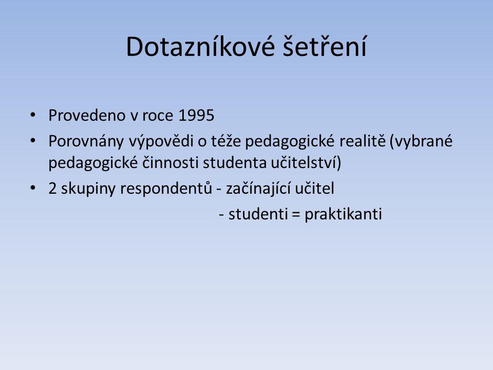 Dotazníkové šetření Provedeno v roce 1995 Porovnány výpovědi o téže pedagogické realitě (vybrané pedagogické činnosti studenta učitelství) 2 skupiny r