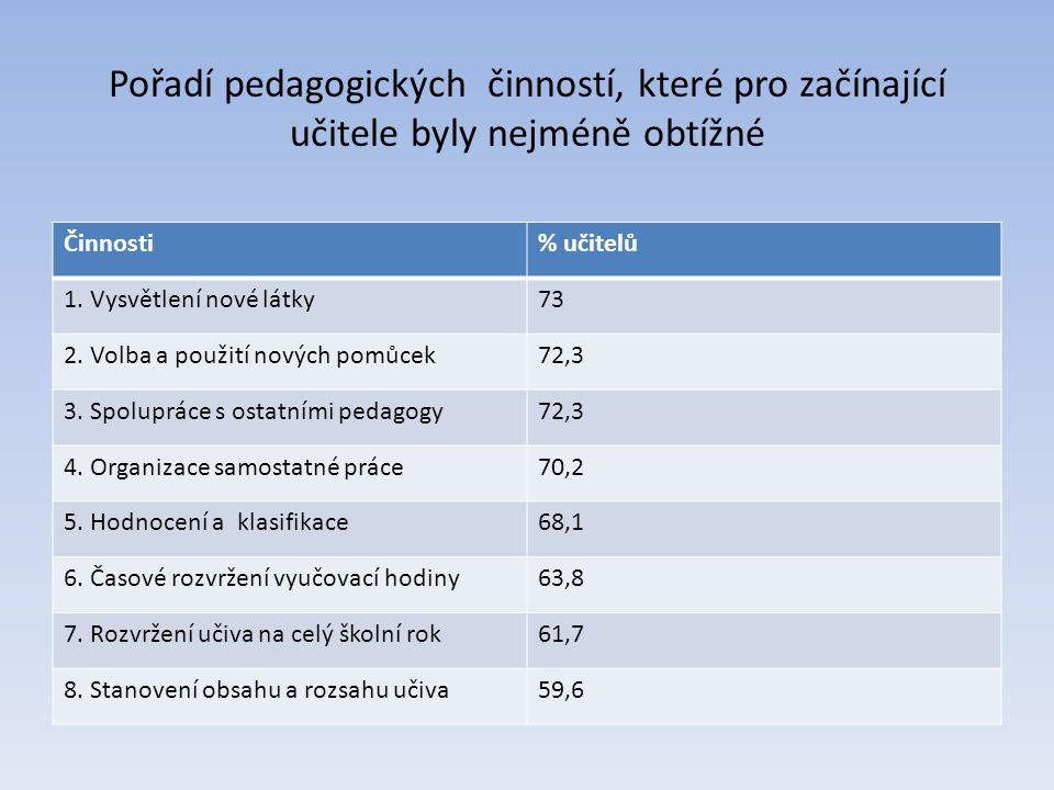 Pořadí pedagogických činností, které pro začínající učitele byly nejméně obtížné Činnosti% učitelů 1. Vysvětlení nové látky73 2. Volba a použití novýc