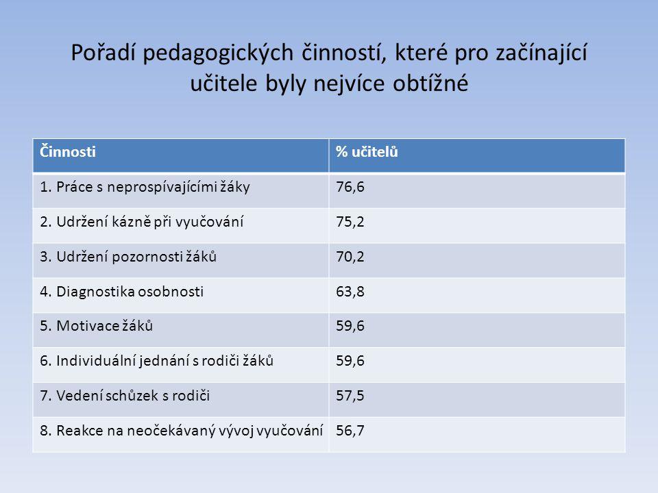 Pořadí pedagogických činností, které pro začínající učitele byly nejvíce obtížné Činnosti% učitelů 1. Práce s neprospívajícími žáky76,6 2. Udržení káz