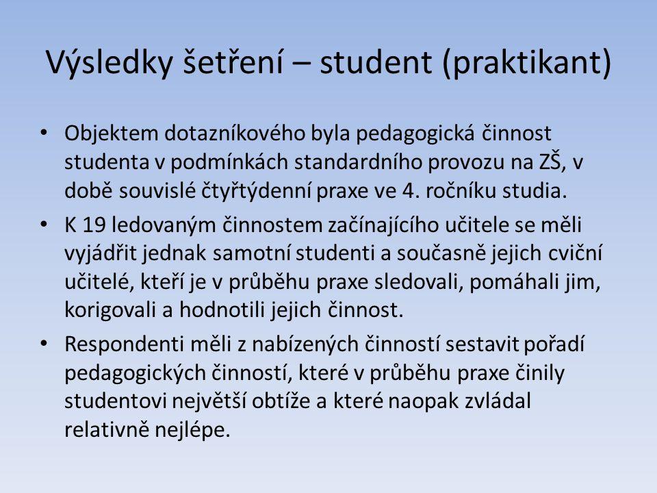 Výsledky šetření – student (praktikant) Objektem dotazníkového byla pedagogická činnost studenta v podmínkách standardního provozu na ZŠ, v době souvi