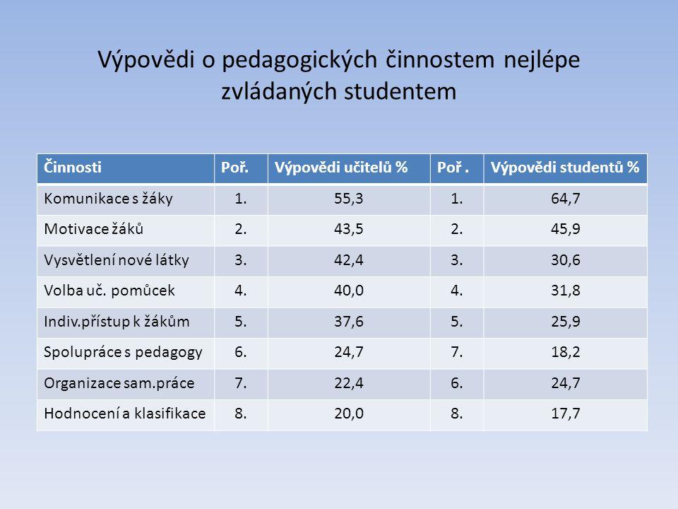 Výpovědi o pedagogických činnostem nejlépe zvládaných studentem ČinnostiPoř.Výpovědi učitelů %Poř.Výpovědi studentů % Komunikace s žáky1.55,31.64,7 Mo