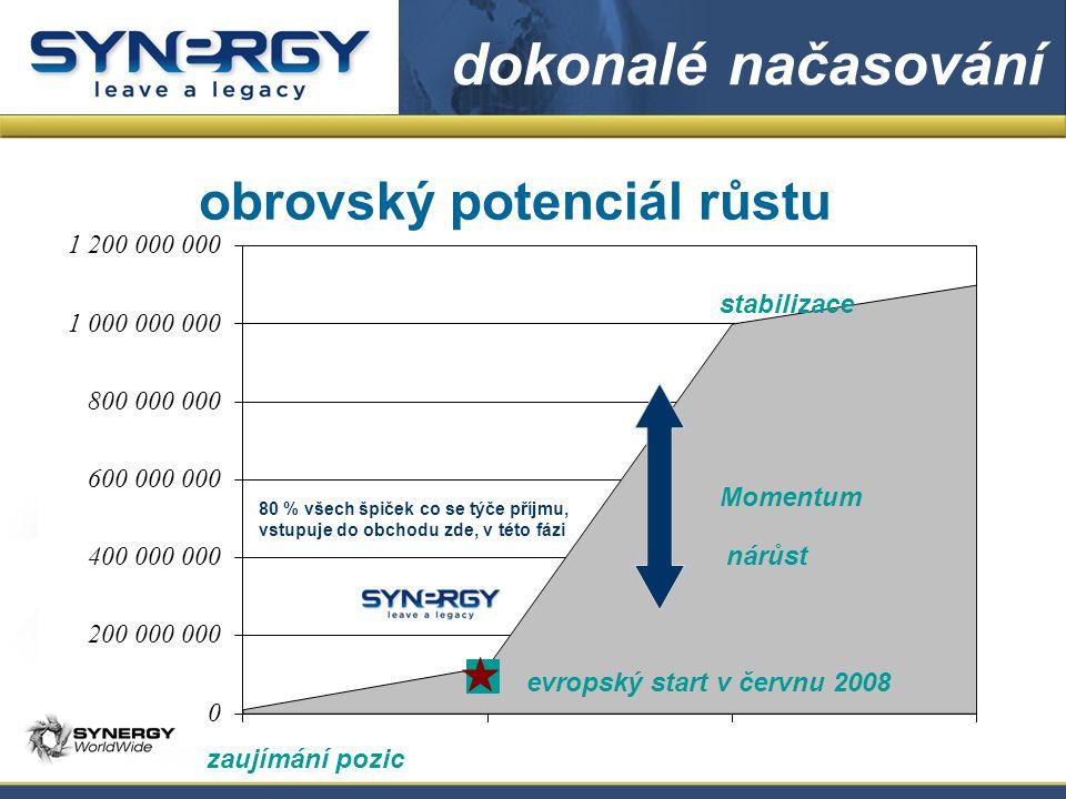 evropský start v červnu 2008 nárůst stabilizace zaujímání pozic obrovský potenciál růstu dokonalé načasování Momentum 80 % všech špiček co se týče příjmu, vstupuje do obchodu zde, v této fázi