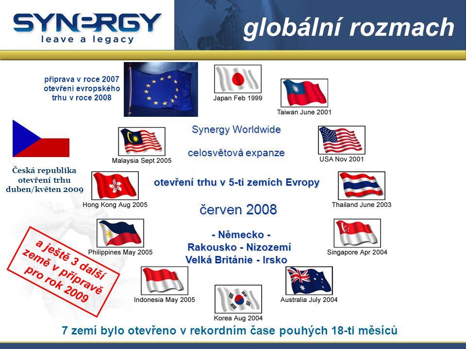 globální rozmach Synergy Worldwide celosvětová expanze otevření trhu v 5-ti zemích Evropy červen 2008 červen 2008 - Německo - - Německo - Rakousko - Nizozemí Rakousko - Nizozemí Velká Británie - Irsko 7 zemí bylo otevřeno v rekordním čase pouhých 18-ti měsíců příprava v roce 2007 otevření evropského trhu v roce 2008 Česká republika otevření trhu duben/květen 2009 a ještě 3 další země v přípravě pro rok 2009