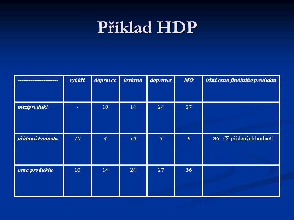 Příklad HDP ----------------------rybářidopravcetovárnadopravceMOtržní cena finálního produktu meziprodukt-10142427 přidaná hodnota104 39 36 (∑ přidan
