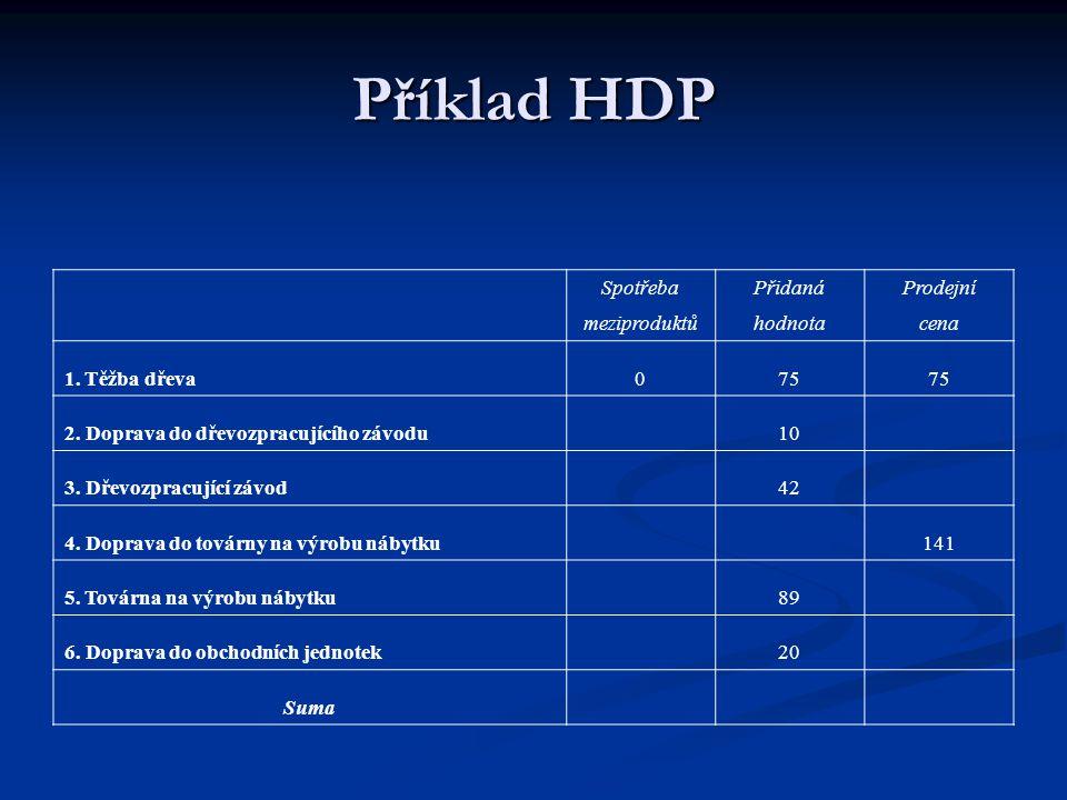 Příklad HDP SpotřebaPřidanáProdejní meziproduktůhodnotacena 1. Těžba dřeva075 2. Doprava do dřevozpracujícího závodu10 3. Dřevozpracující závod 42 4.