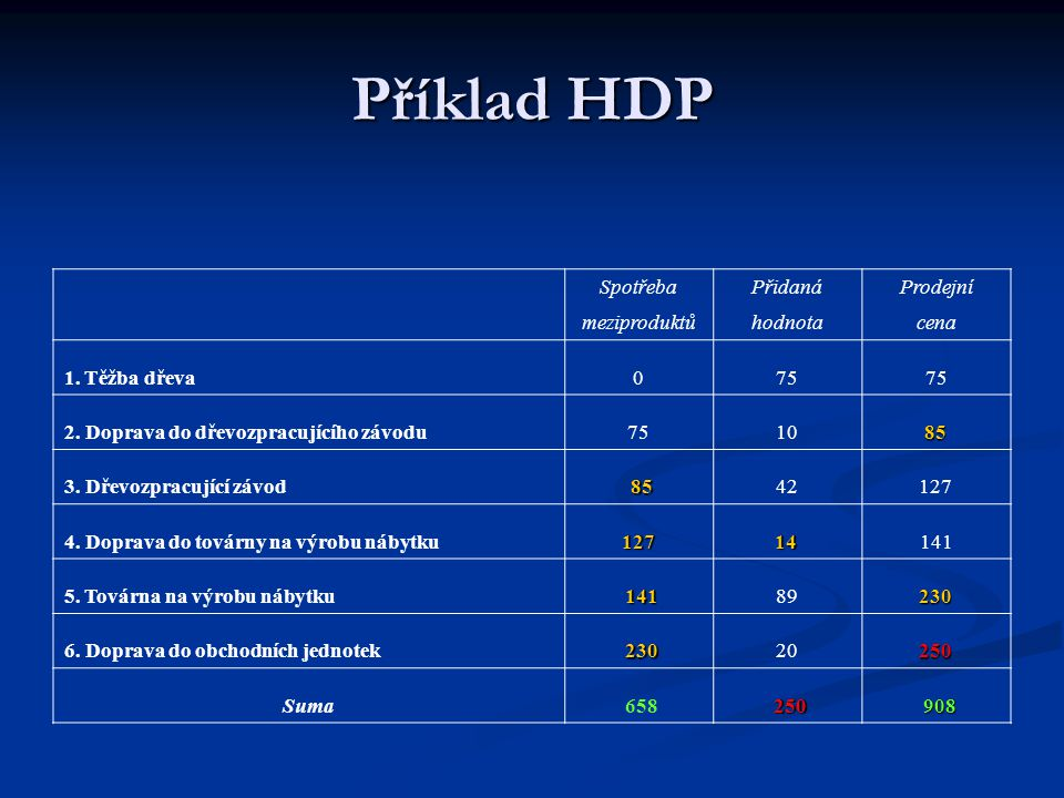 Příklad HDP SpotřebaPřidanáProdejní meziproduktůhodnotacena 1. Těžba dřeva075 2. Doprava do dřevozpracujícího závodu7510 85 85 3. Dřevozpracující závo