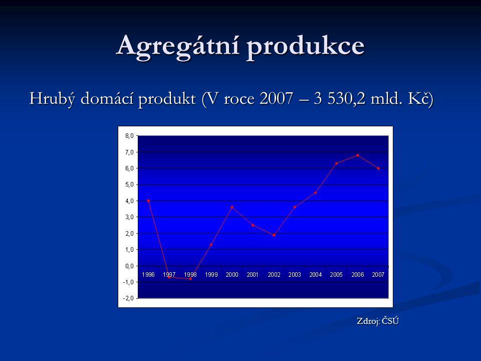 Příklad HDP ----------------------rybářidopravcetovárnadopravceMOtržní cena finálního produktu meziprodukt-10142427 přidaná hodnota104 39 36 (∑ přidaných hodnot) cena produktu1014242736