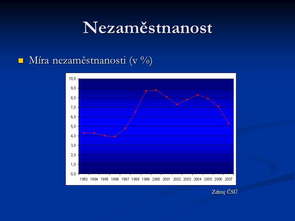 Nezaměstnanost Míra nezaměstnanosti (v %) Míra nezaměstnanosti (v %) Zdroj: ČSÚ