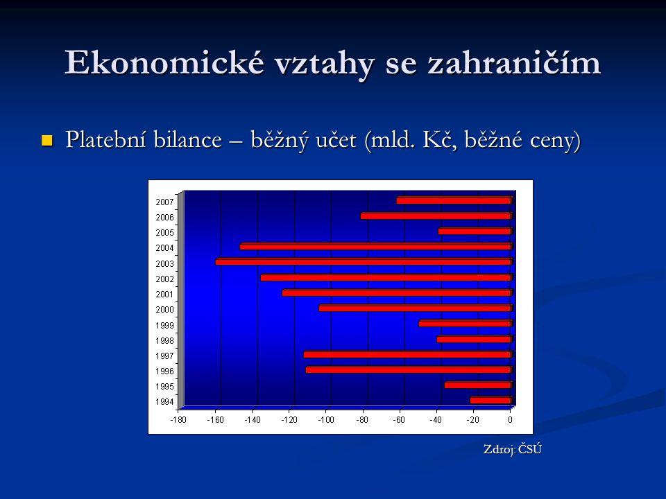 Ekonomické vztahy se zahraničím Platební bilance – běžný učet (mld. Kč, běžné ceny) Platební bilance – běžný učet (mld. Kč, běžné ceny) Zdroj: ČSÚ