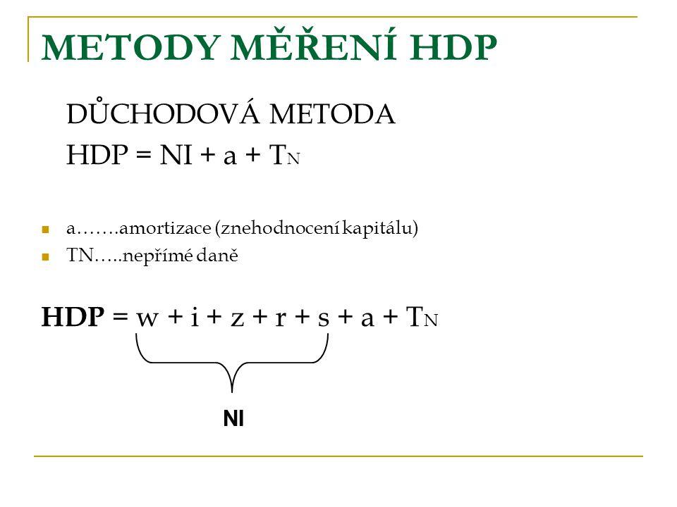 DŮCHODOVÁ METODA HDP = NI + a + T N a…….amortizace (znehodnocení kapitálu) TN…..nepřímé daně HDP = w + i + z + r + s + a + T N NI