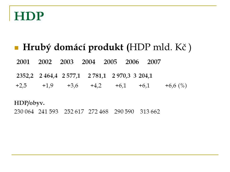 HDP Hrubý domácí produkt ( HDP mld. Kč ) 2001 2002 2003 2004 2005 2006 2007 2352,2 2 464,4 2 577,1 2 781,1 2 970,3 3 204,1 +2,5 +1,9 +3,6 +4,2 +6,1 +6