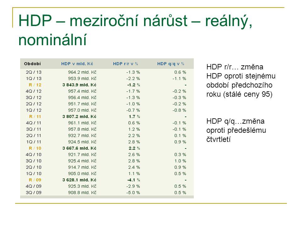 HDP – meziroční nárůst – reálný, nominální HDP r/r… změna HDP oproti stejnému období předchozího roku (stálé ceny 95) HDP q/q…změna oproti předešlému