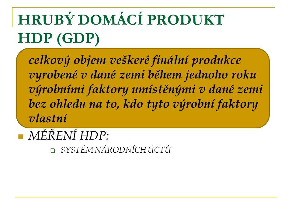 HRUBÝ DOMÁCÍ PRODUKT HDP (GDP) celkový objem veškeré finální produkce vyrobené v dané zemi během jednoho roku výrobními faktory umístěnými v dané zemi