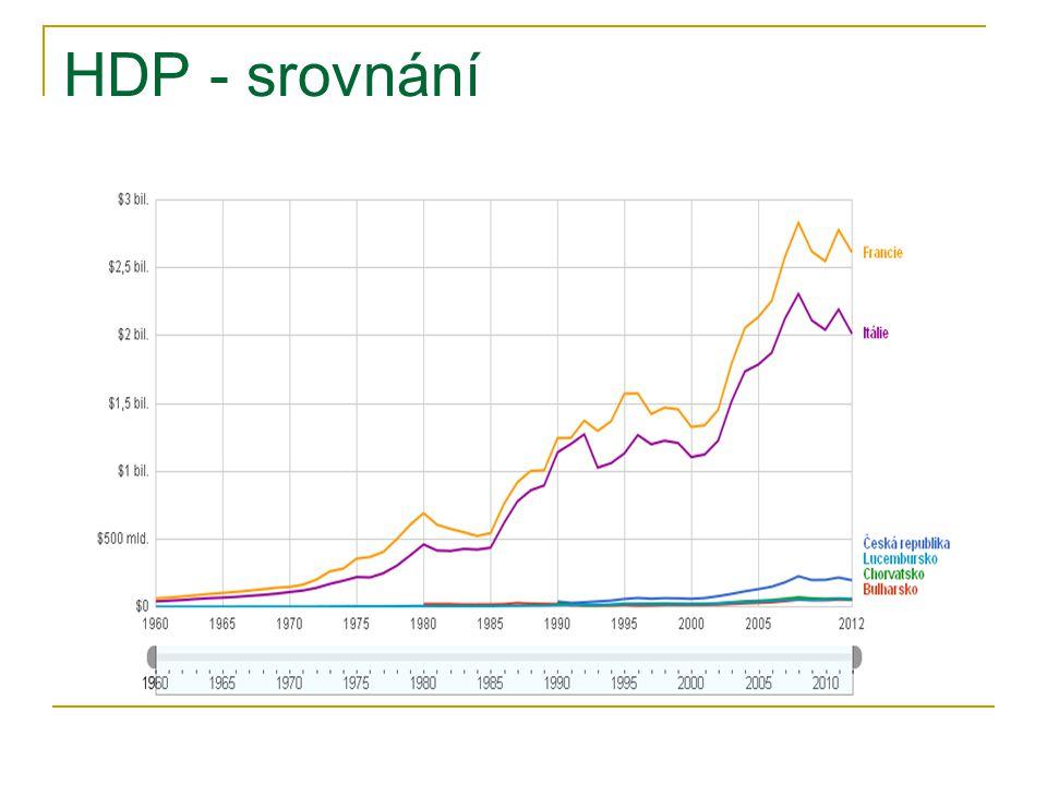 Nominální a reálný HDP Nominální HDP = celková peněžní hodnota zboží a služeb v cenách období, ve kterém byly vyrobeny (v běžném obd.) Reálný HDP = v cenách určitého zvoleného výchozího období (v základním obd.) Cenová hladina = vážený průměr cen všech zboží a služeb vyráběných v ekonomice, kde váhami jsou podíly jednotlivých zboží nebo služeb na celkovém produktu