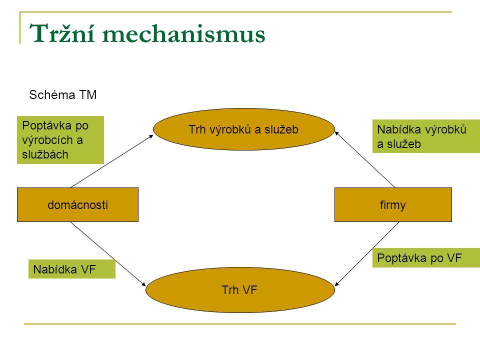 Tržní mechanismus Schéma TM domácnostifirmy Trh VF Trh výrobků a služeb Nabídka výrobků a služeb Poptávka po VF Poptávka po výrobcích a službách Nabíd