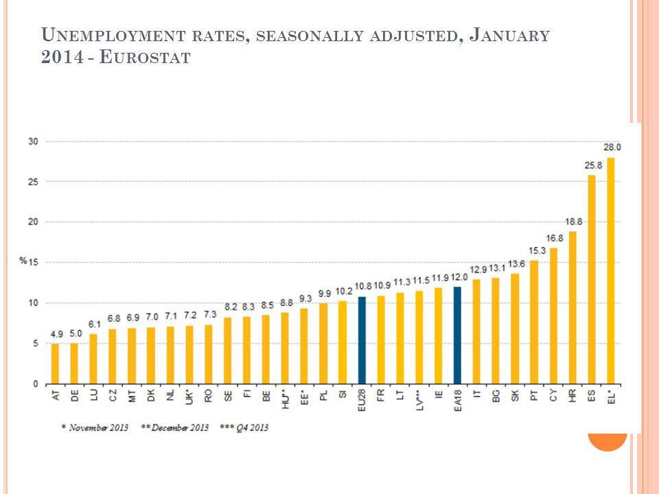 U NEMPLOYMENT RATES, SEASONALLY ADJUSTED, J ANUARY 2014 - E UROSTAT