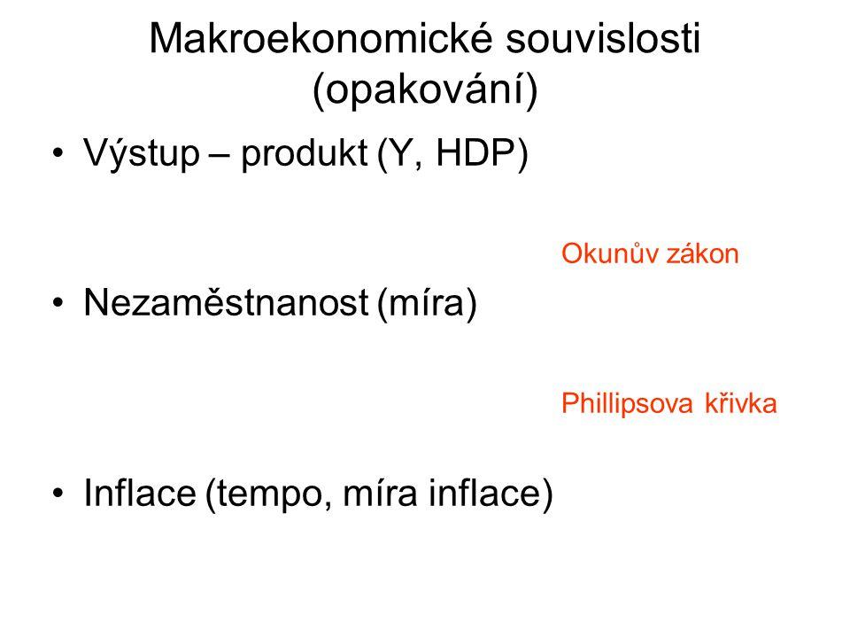 Makroekonomické souvislosti (opakování) Výstup – produkt (Y, HDP) Okunův zákon Nezaměstnanost (míra) Phillipsova křivka Inflace (tempo, míra inflace)