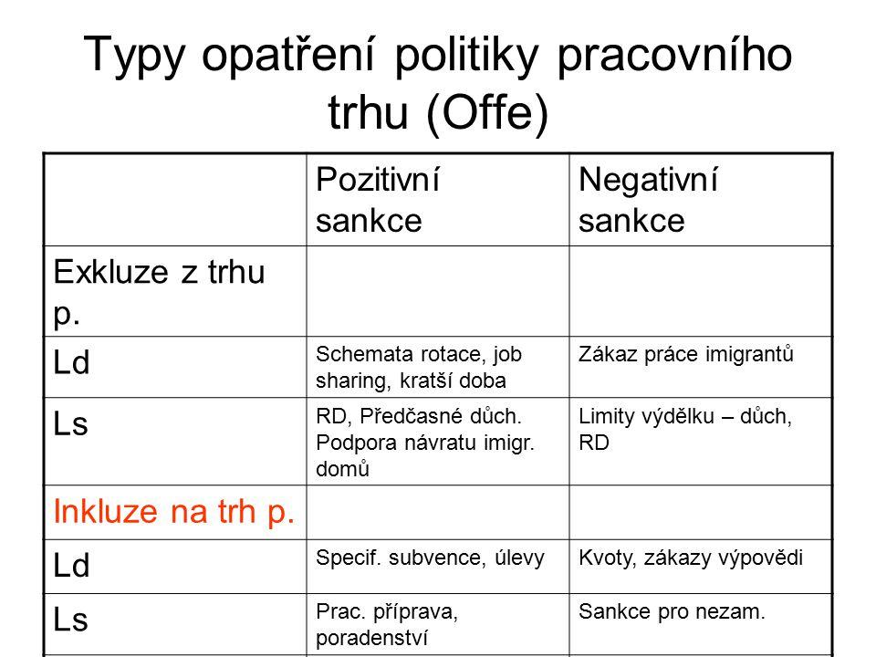 Typy opatření politiky pracovního trhu (Offe) Pozitivní sankce Negativní sankce Exkluze z trhu p. Ld Schemata rotace, job sharing, kratší doba Zákaz p