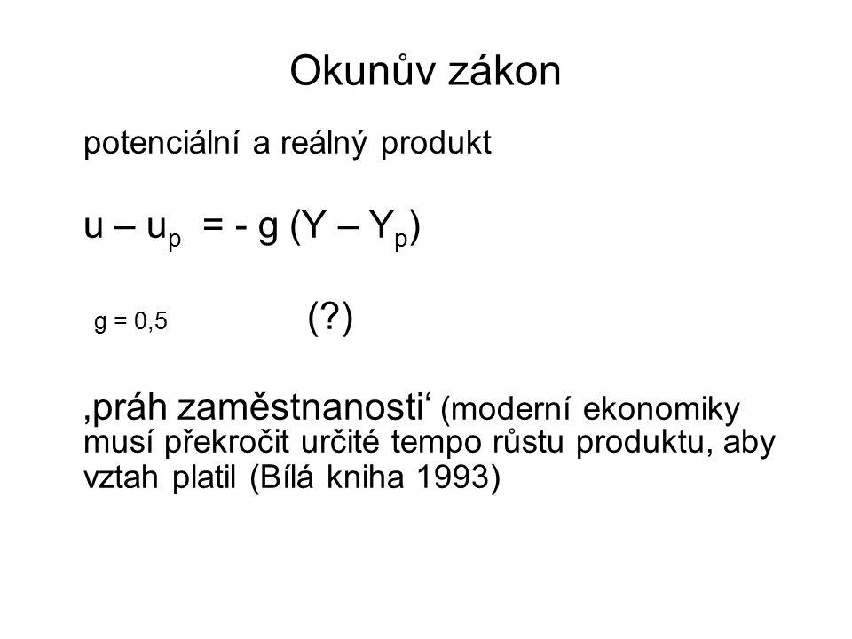 Okunův zákon potenciální a reálný produkt u – u p = - g (Y – Y p ) g = 0,5 (?) 'práh zaměstnanosti' (moderní ekonomiky musí překročit určité tempo růs