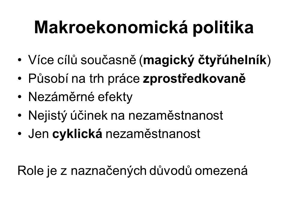 Makroekonomická politika Více cílů současně (magický čtyřúhelník) Působí na trh práce zprostředkovaně Nezáměrné efekty Nejistý účinek na nezaměstnanos