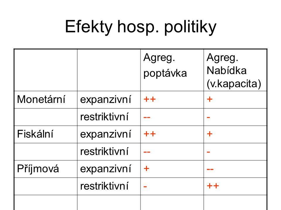 Efekty hosp. politiky Agreg. poptávka Agreg. Nabídka (v.kapacita) Monetárníexpanzivní+++ restriktivní--- Fiskálníexpanzivní+++ restriktivní--- Příjmov