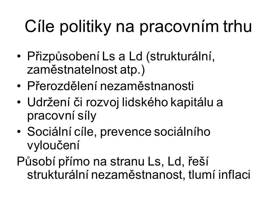 Cíle politiky na pracovním trhu Přizpůsobení Ls a Ld (strukturální, zaměstnatelnost atp.) Přerozdělení nezaměstnanosti Udržení či rozvoj lidského kapi
