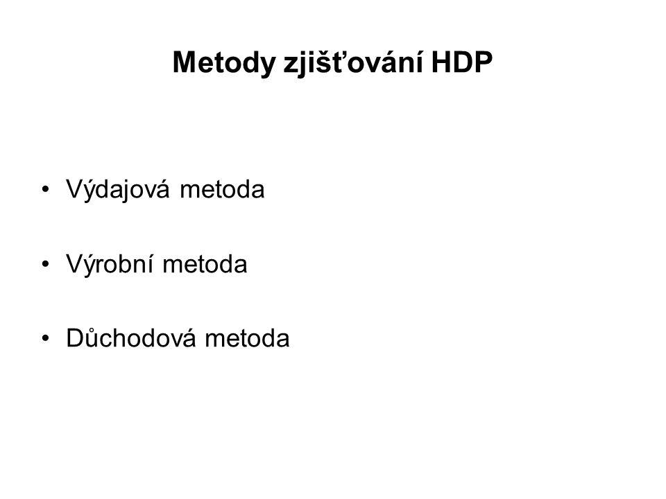 Metody zjišťování HDP Výdajová metoda Výrobní metoda Důchodová metoda
