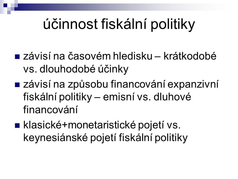 účinnost fiskální politiky závisí na časovém hledisku – krátkodobé vs. dlouhodobé účinky závisí na způsobu financování expanzivní fiskální politiky –