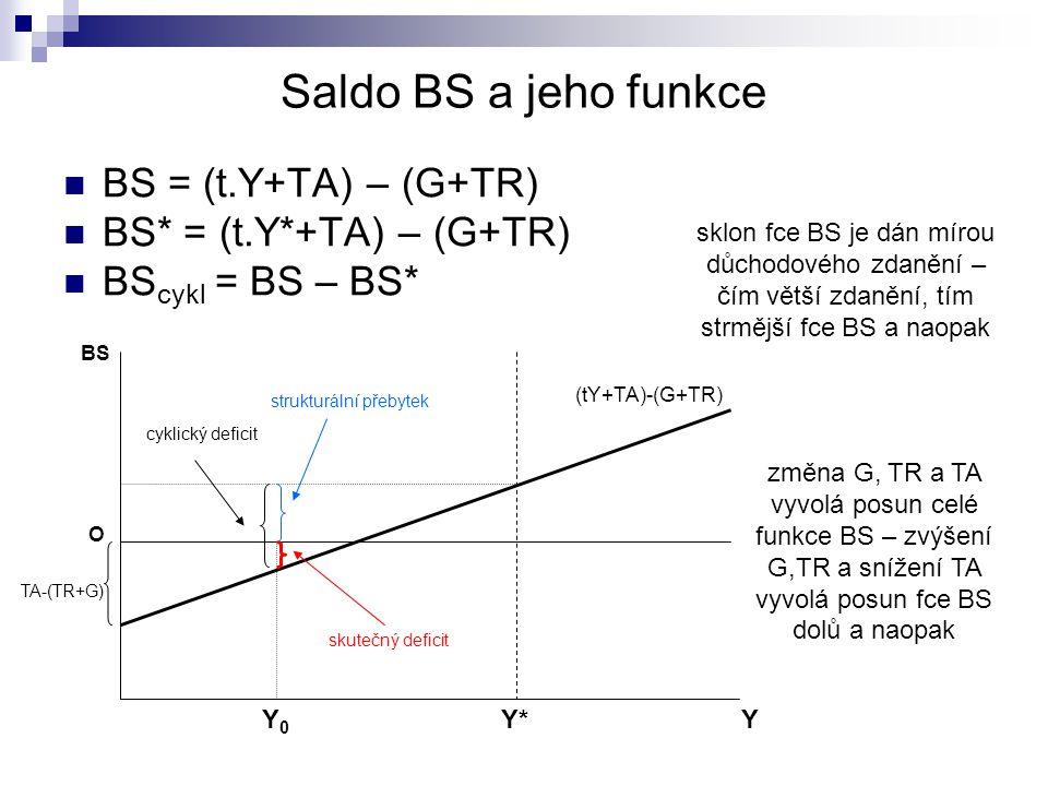 Saldo BS a jeho funkce BS = (t.Y+TA) – (G+TR) BS* = (t.Y*+TA) – (G+TR) BS cykl = BS – BS* Y*Y*Y BS O (tY+TA)-(G+TR) TA-(TR+G) Y0Y0 strukturální přebyt