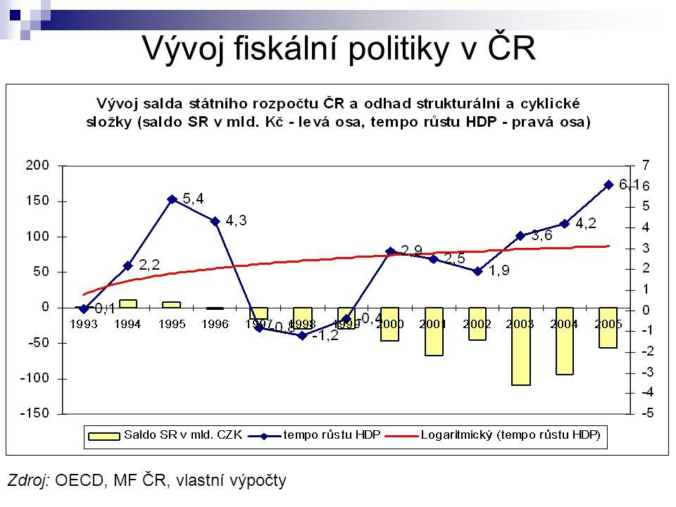 Vývoj fiskální politiky v ČR Zdroj: OECD, MF ČR, vlastní výpočty