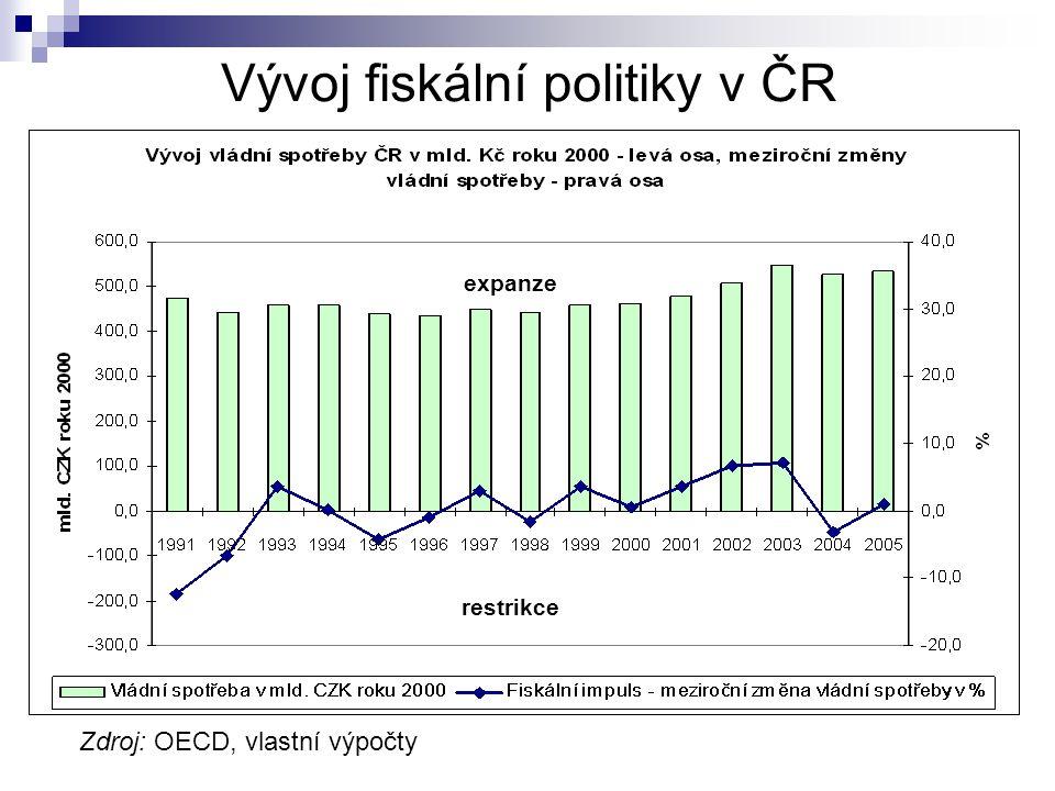 Vývoj fiskální politiky v ČR expanze restrikce Zdroj: OECD, vlastní výpočty