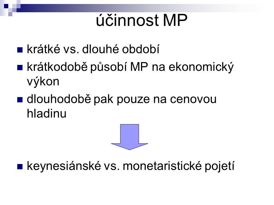 účinnost MP krátké vs. dlouhé období krátkodobě působí MP na ekonomický výkon dlouhodobě pak pouze na cenovou hladinu keynesiánské vs. monetaristické
