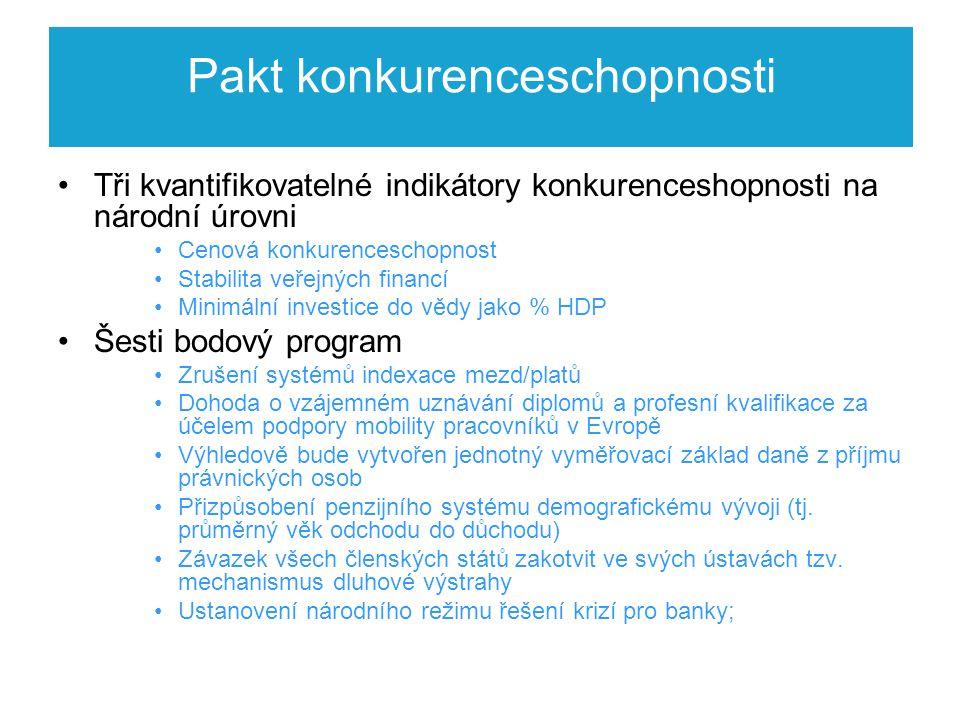 Pakt konkurenceschopnosti Tři kvantifikovatelné indikátory konkurenceshopnosti na národní úrovni Cenová konkurenceschopnost Stabilita veřejných financí Minimální investice do vědy jako % HDP Šesti bodový program Zrušení systémů indexace mezd/platů Dohoda o vzájemném uznávání diplomů a profesní kvalifikace za účelem podpory mobility pracovníků v Evropě Výhledově bude vytvořen jednotný vyměřovací základ daně z příjmu právnických osob Přizpůsobení penzijního systému demografickému vývoji (tj.