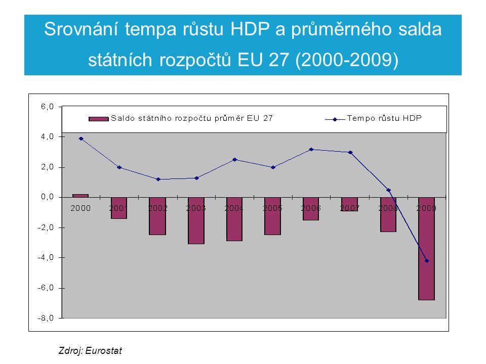 Srovnání tempa růstu HDP a průměrného salda státních rozpočtů EU 27 (2000-2009) Zdroj: Eurostat