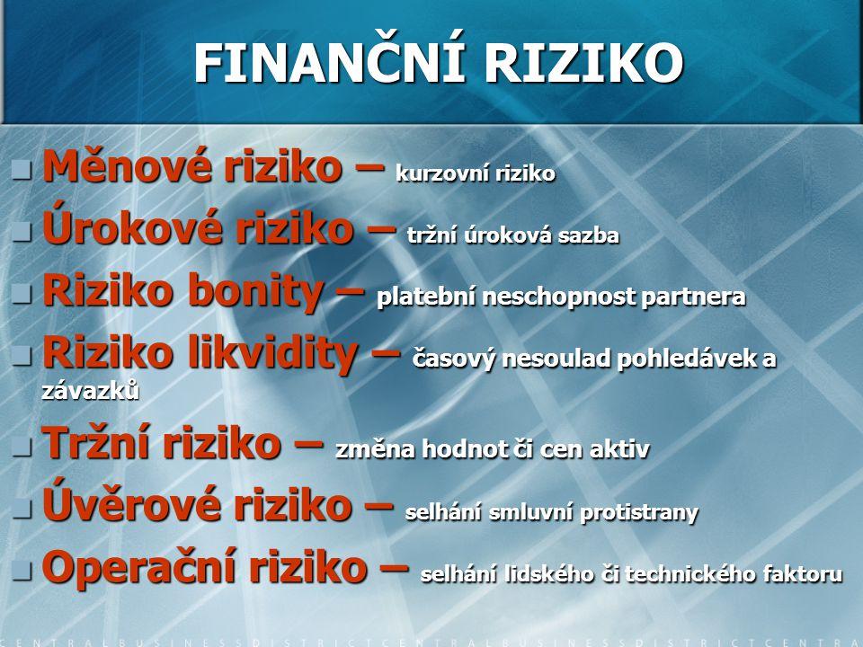 FINANČNÍ RIZIKO Měnové riziko – kurzovní riziko Měnové riziko – kurzovní riziko Úrokové riziko – tržní úroková sazba Úrokové riziko – tržní úroková sazba Riziko bonity – platební neschopnost partnera Riziko bonity – platební neschopnost partnera Riziko likvidity – časový nesoulad pohledávek a závazků Riziko likvidity – časový nesoulad pohledávek a závazků Tržní riziko – změna hodnot či cen aktiv Tržní riziko – změna hodnot či cen aktiv Úvěrové riziko – selhání smluvní protistrany Úvěrové riziko – selhání smluvní protistrany Operační riziko – selhání lidského či technického faktoru Operační riziko – selhání lidského či technického faktoru