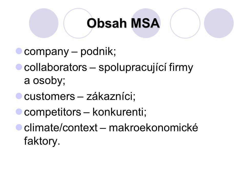 Obsah MSA company – podnik; collaborators – spolupracující firmy a osoby; customers – zákazníci; competitors – konkurenti; climate/context – makroekonomické faktory.