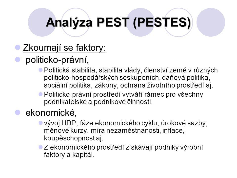 Analýza PEST (PESTES) Zkoumají se faktory: politicko-právní, Politická stabilita, stabilita vlády, členství země v různých politicko-hospodářských seskupeních, daňová politika, sociální politika, zákony, ochrana životního prostředí aj.