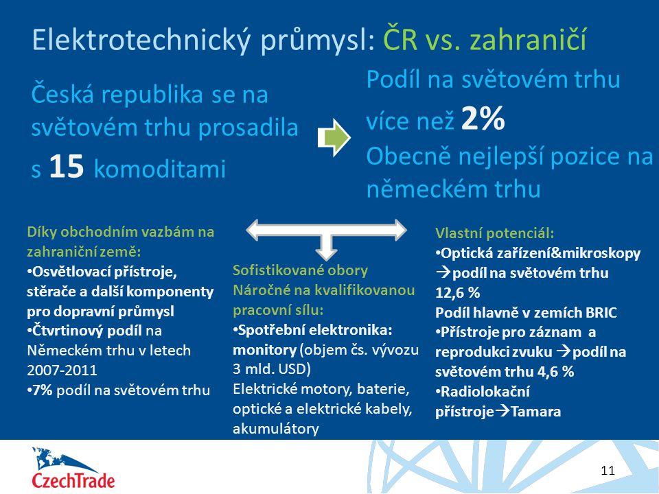 HESLO 11 Elektrotechnický průmysl: ČR vs. zahraničí Česká republika se na světovém trhu prosadila s 15 komoditami Podíl na světovém trhu více než 2% O