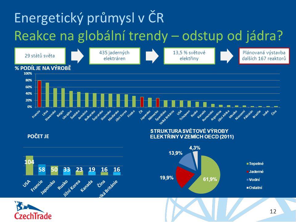 HESLO 12 Energetický průmysl v ČR Reakce na globální trendy – odstup od jádra? 29 států světa 435 jaderných elektráren 13,5 % světové elektřiny Plánov