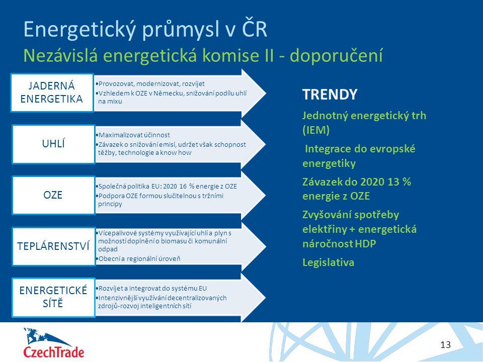 HESLO 13 Energetický průmysl v ČR Nezávislá energetická komise II - doporučení Provozovat, modernizovat, rozvíjet Vzhledem k OZE v Německu, snižování podílu uhlí na mixu JADERNÁ ENERGETIKA Maximalizovat účinnost Závazek o snižování emisí, udržet však schopnost těžby, technologie a know how UHLÍ Společná politika EU: 2020 16 % energie z OZE Podpora OZE formou slučitelnou s tržními principy OZE Vícepalivové systémy využívající uhlí a plyn s možností doplnění o biomasu či komunální odpad Obecní a regionální úroveň TEPLÁRENSTVÍ Rozvíjet a integrovat do systému EU Intenzivnější využívání decentralizovaných zdrojů-rozvoj inteligentních sítí ENERGETICKÉ SÍTĚ TRENDY Jednotný energetický trh (IEM) Integrace do evropské energetiky Závazek do 2020 13 % energie z OZE Zvyšování spotřeby elektřiny + energetická náročnost HDP Legislativa