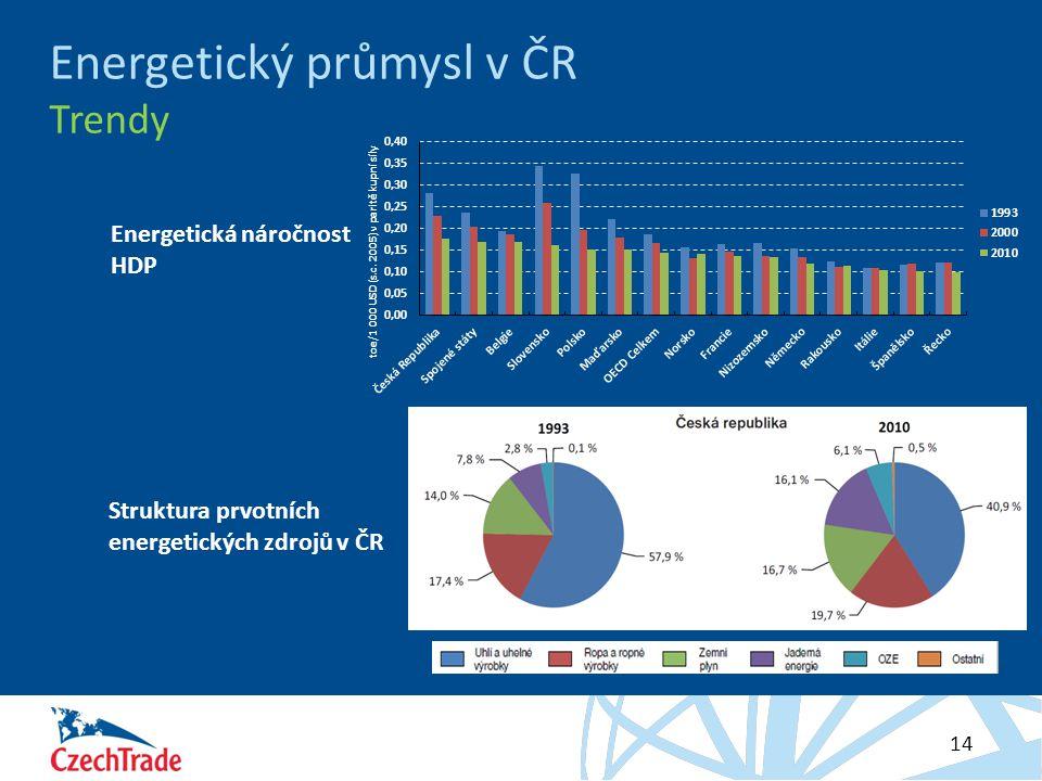 HESLO 14 Energetický průmysl v ČR Trendy Energetická náročnost HDP Struktura prvotních energetických zdrojů v ČR