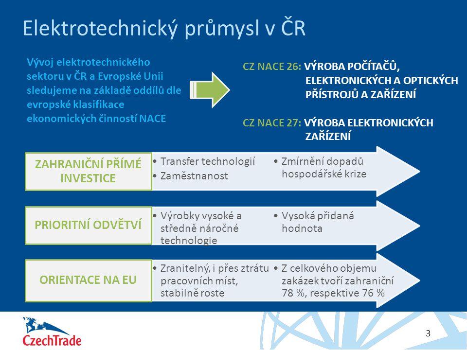 HESLO 3 Elektrotechnický průmysl v ČR Vývoj elektrotechnického sektoru v ČR a Evropské Unii sledujeme na základě oddílů dle evropské klasifikace ekonomických činností NACE CZ NACE 26: VÝROBA POČÍTAČŮ, ELEKTRONICKÝCH A OPTICKÝCH PŘÍSTROJŮ A ZAŘÍZENÍ CZ NACE 27: VÝROBA ELEKTRONICKÝCH ZAŘÍZENÍ Transfer technologií Zaměstnanost Zmírnění dopadů hospodářské krize ZAHRANIČNÍ PŘÍMÉ INVESTICE Výrobky vysoké a středně náročné technologie Vysoká přidaná hodnota PRIORITNÍ ODVĚTVÍ Zranitelný, i přes ztrátu pracovních míst, stabilně roste Z celkového objemu zakázek tvoří zahraniční 78 %, respektive 76 % ORIENTACE NA EU