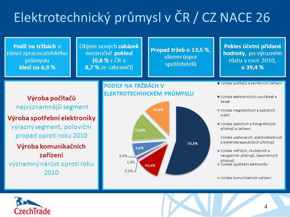 HESLO 4 Elektrotechnický průmysl v ČR / CZ NACE 26 Výroba počítačů nejvýznamnější segment Výroba spotřební elektroniky výrazný segment, poloviční prop