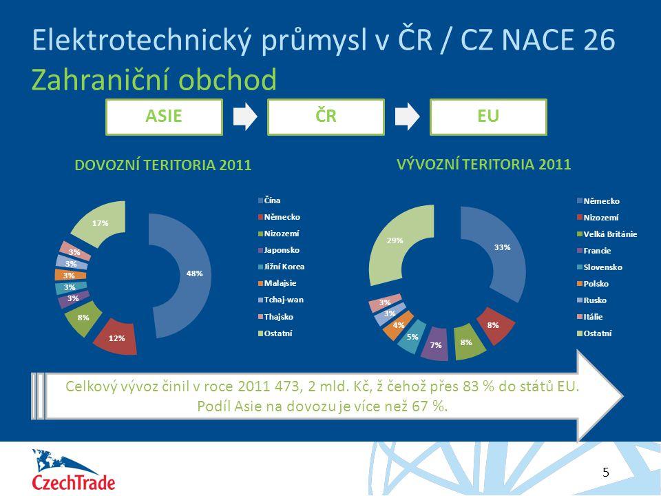 HESLO 5 Elektrotechnický průmysl v ČR / CZ NACE 26 Zahraniční obchod ASIEČREU Celkový vývoz činil v roce 2011 473, 2 mld. Kč, ž čehož přes 83 % do stá