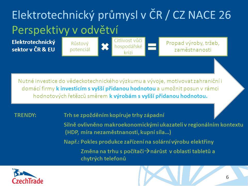 HESLO 6 Elektrotechnický průmysl v ČR / CZ NACE 26 Perspektivy v odvětví Růstový potenciál Citlivost vůči hospodářské krizi Propad výroby, tržeb, zaměstnanosti Nutné investice do vědeckotechnického výzkumu a vývoje, motivovat zahraniční i domácí firmy k investicím s vyšší přidanou hodnotou a umožnit posun v rámci hodnotových řetězců směrem k výrobám s vyšší přidanou hodnotou.
