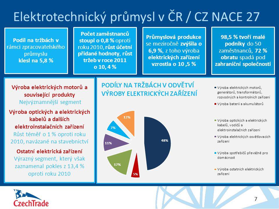 HESLO 7 Elektrotechnický průmysl v ČR / CZ NACE 27 Výroba elektrických motorů a související produkty Nejvýznamnější segment Výroba optických a elektrických kabelů a dalších elektroinstalačních zařízení Růst téměř o 1 % oproti roku 2010, navázané na stavebnictví Ostatní elektrická zařízení Výrazný segment, který však zaznamenal pokles z 13,4 % oproti roku 2010 Podíl na tržbách v rámci zpracovatelského průmyslu klesl na 5,8 % Počet zaměstnanců stoupl o 0,8 % oproti roku 2010, růst účetní přidané hodnoty, růst tržeb v roce 2011 o 10, 4 % Průmyslová produkce se meziročně zvýšila o 6,9 %, z toho výroba elektrických zařízení vzrostla o 10,5 % 98,5 % tvoří malé podniky do 50 zaměstnanců, 72 % obratu spadá pod zahraniční společnosti