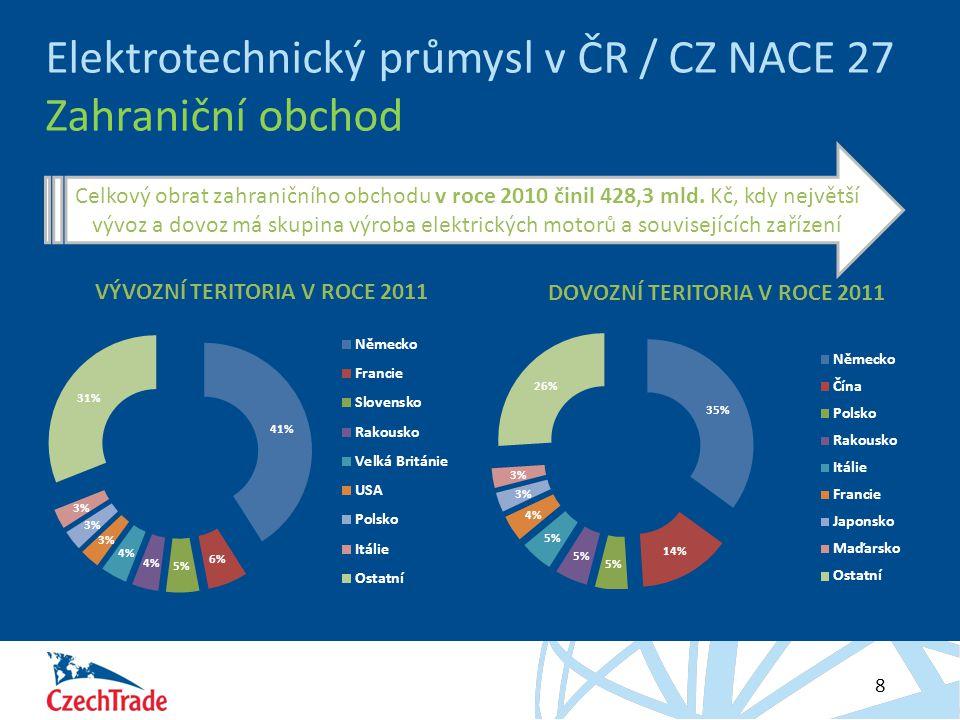 HESLO 8 Elektrotechnický průmysl v ČR / CZ NACE 27 Zahraniční obchod Celkový obrat zahraničního obchodu v roce 2010 činil 428,3 mld. Kč, kdy největší